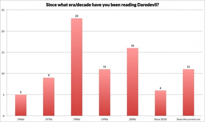Chart showing when TOMP visitors first started reading Daredevil