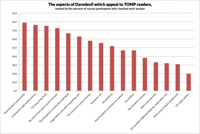 Chart showing what people like most about Daredevil