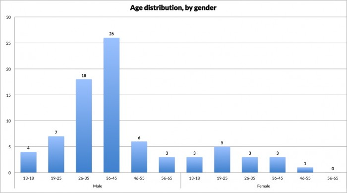Chart showing age and gender distribution of TOMP visitors