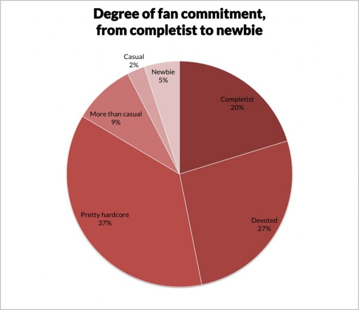 Pie chart showing how TOMP visitors rate their degree of Daredevil fandom