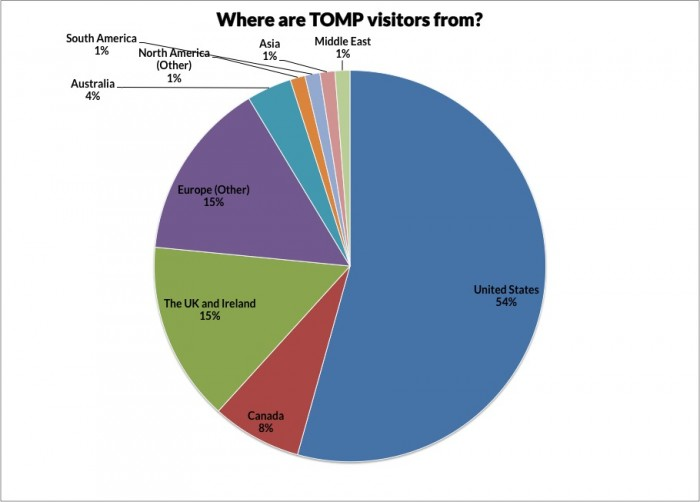 Pie chart showing where TOMP readers are from