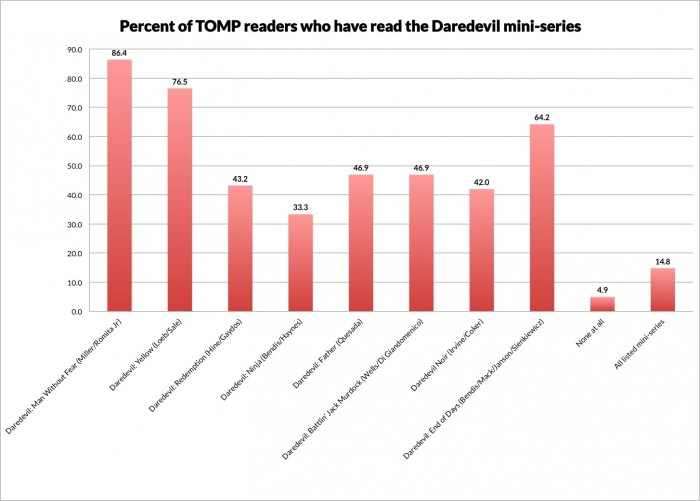 Chart showing which percentage of TOMP visitors have read various Daredevil mini-series